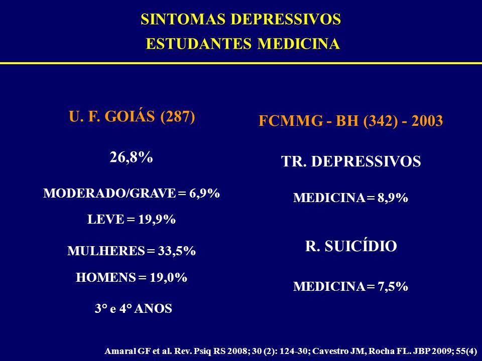 SINTOMAS DEPRESSIVOS ESTUDANTES MEDICINA Amaral GF et al. Rev. Psiq RS 2008; 30 (2): 124-30; Cavestro JM, Rocha FL. JBP 2009; 55(4) U. F. GOIÁS (287)