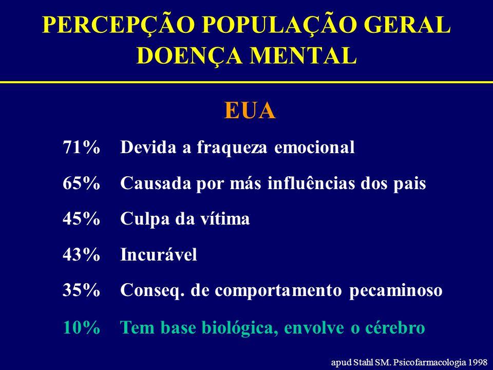 PERCEPÇÃO POPULAÇÃO GERAL DOENÇA MENTAL EUA apud Stahl SM. Psicofarmacologia 1998 71% Devida a fraqueza emocional 65% Causada por más influências dos