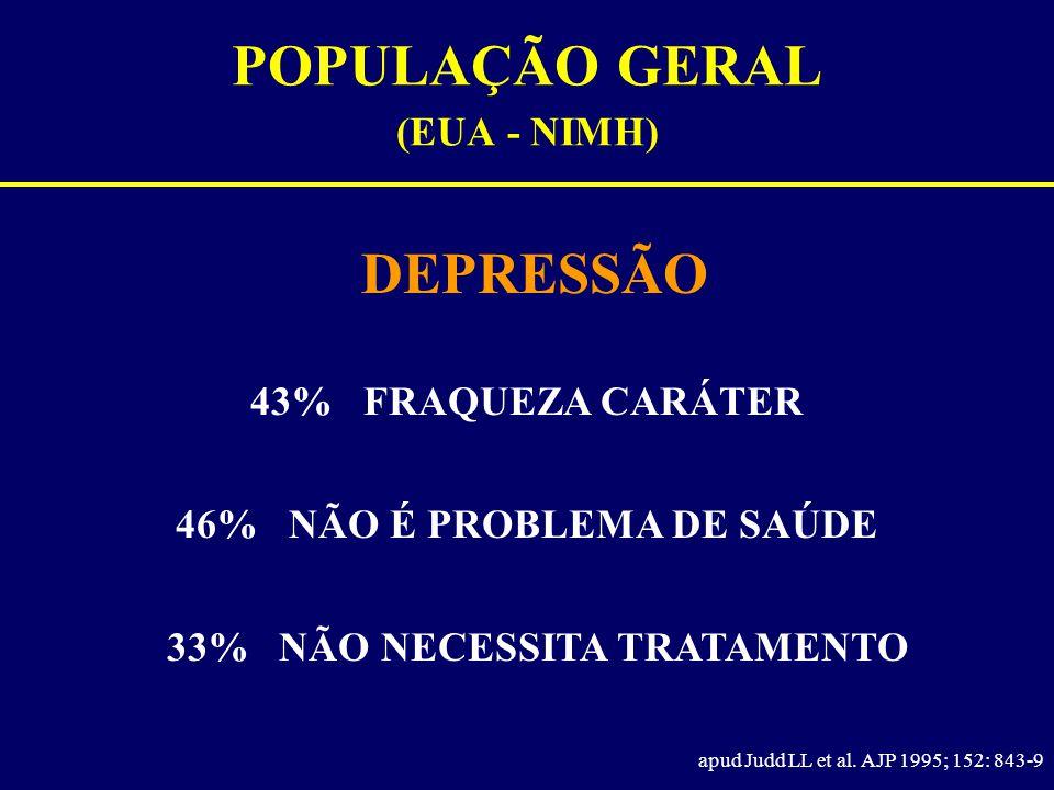 POPULAÇÃO GERAL (EUA - NIMH) DEPRESSÃO apud Judd LL et al. AJP 1995; 152: 843-9 43% FRAQUEZA CARÁTER 46% NÃO É PROBLEMA DE SAÚDE 33% NÃO NECESSITA TRA