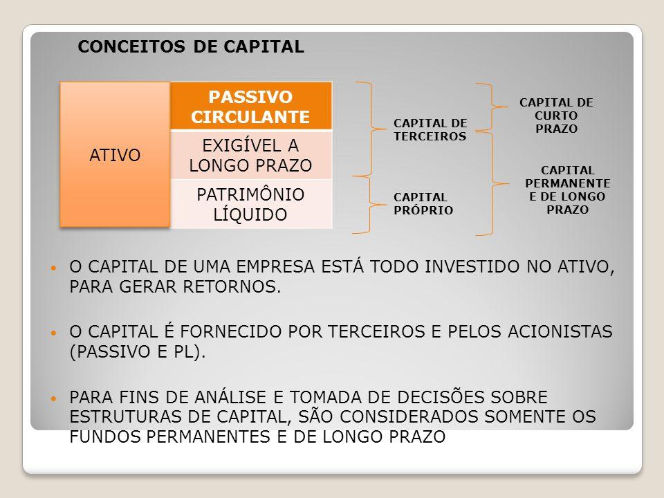 O custo de capital de terceiros é inferior ao das demais fontes de financiamento.