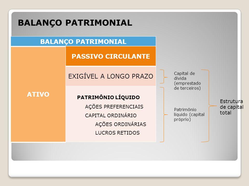 BALANÇO PATRIMONIAL ATIVO BALANÇO PATRIMONIAL PASSIVO CIRCULANTE EXIGÍVEL A LONGO PRAZO PATRIMÔNIO LÍQUIDO AÇÕES PREFERENCIAIS CAPITAL ORDINÁRIO AÇÕES