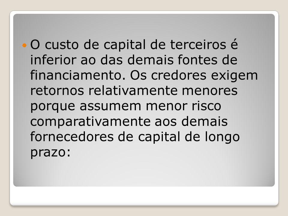 O custo de capital de terceiros é inferior ao das demais fontes de financiamento. Os credores exigem retornos relativamente menores porque assumem men