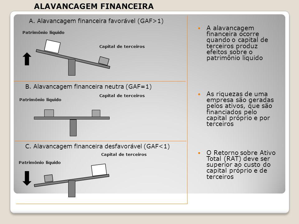 A. Alavancagem financeira favorável (GAF>1) B. Alavancagem financeira neutra (GAF=1) C. Alavancagem financeira desfavorável (GAF<1) Patrimônio liquido