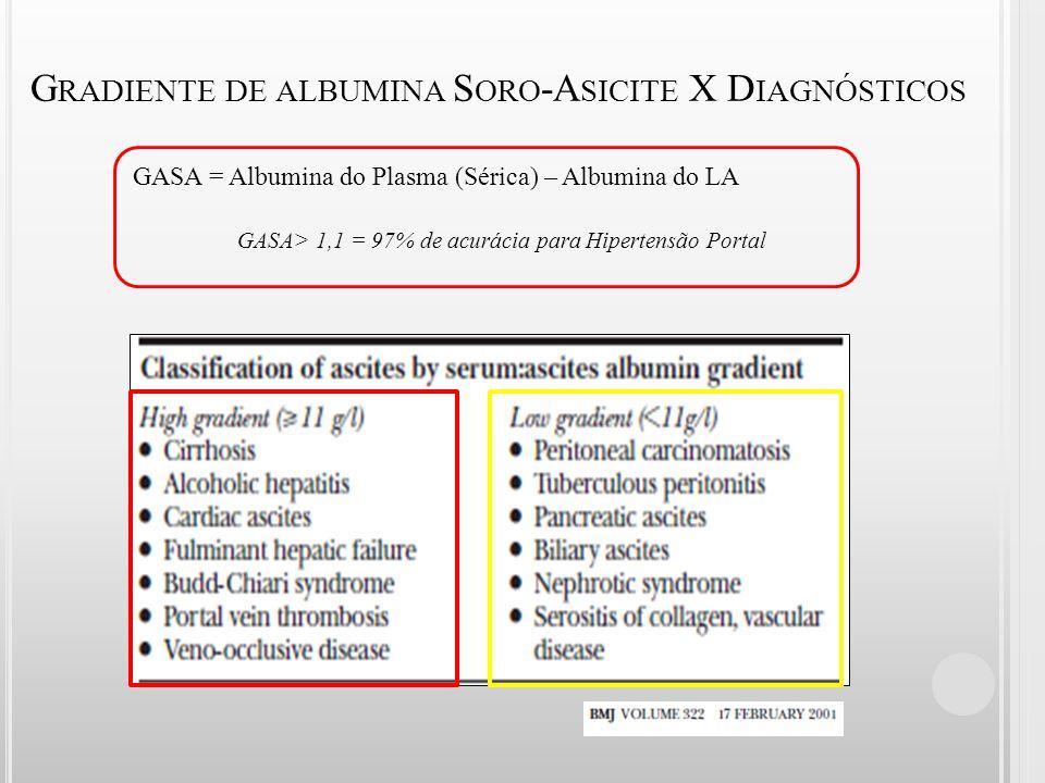 G RADIENTE DE ALBUMINA S ORO -A SICITE X D IAGNÓSTICOS GASA = Albumina do Plasma (Sérica) – Albumina do LA GASA> 1,1 = 97% de acurácia para Hipertensã