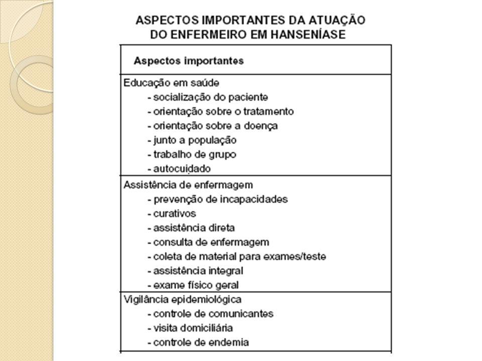 Referências: Brasil.Ministério da Saúde. Secretaria de Políticas de Saúde.