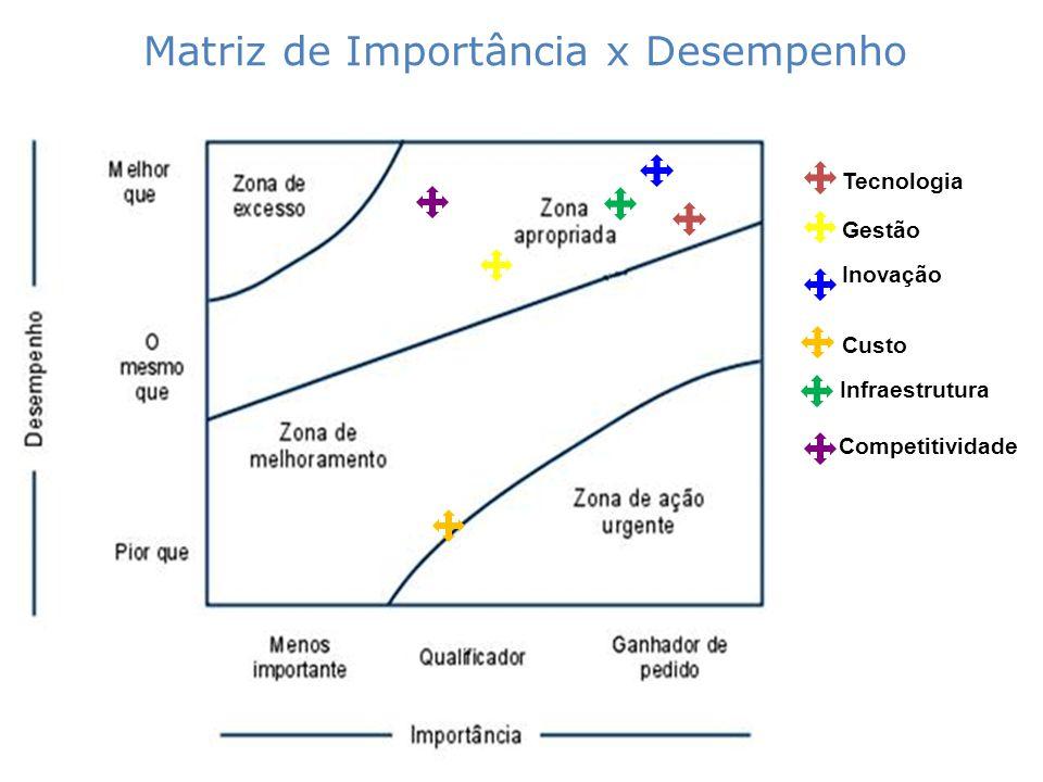Tecnologia Gestão Inovação Custo Infraestrutura Matriz de Importância x Desempenho Competitividade
