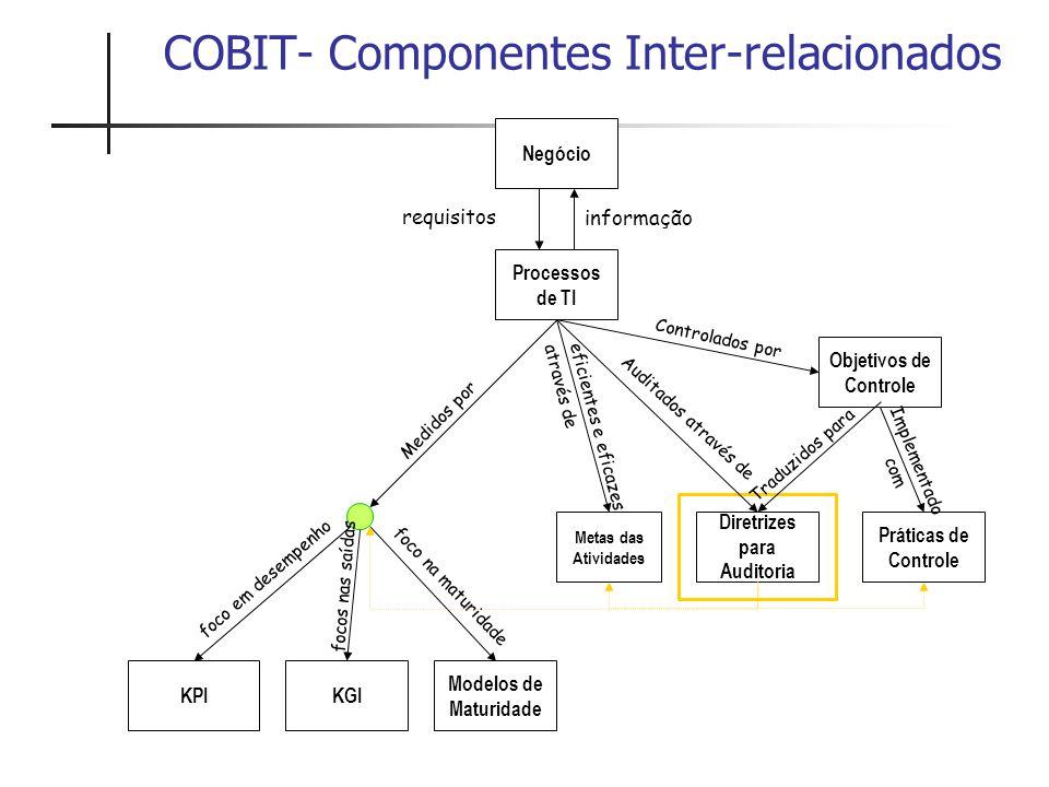 COBIT- Componentes Inter-relacionados Negócio Processos de TI Diretrizes para Auditoria Objetivos de Controle Práticas de Controle Metas das Atividade