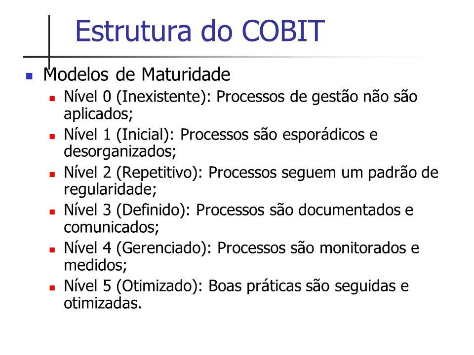Estrutura do COBIT Modelos de Maturidade Nível 0 (Inexistente): Processos de gestão não são aplicados; Nível 1 (Inicial): Processos são esporádicos e