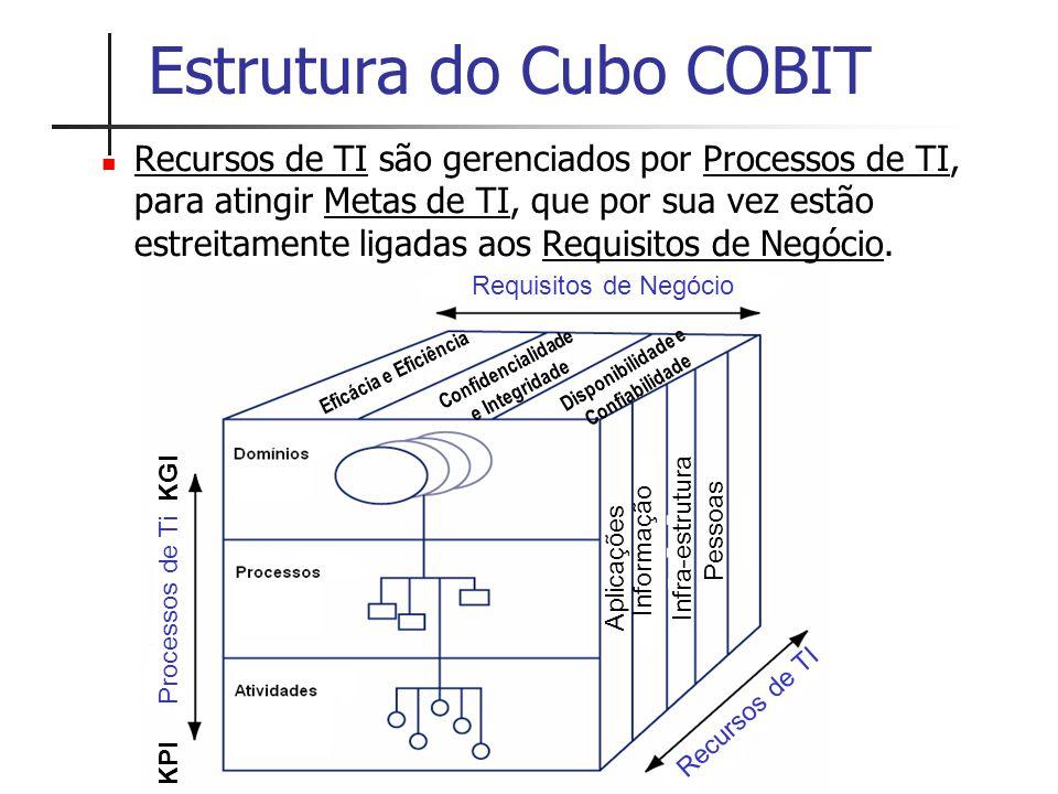 Estrutura do Cubo COBIT Recursos de TI são gerenciados por Processos de TI, para atingir Metas de TI, que por sua vez estão estreitamente ligadas aos