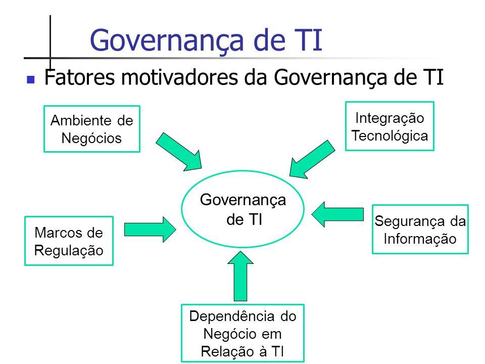 Governança de TI Fatores motivadores da Governança de TI Governança de TI Ambiente de Negócios Marcos de Regulação Dependência do Negócio em Relação à