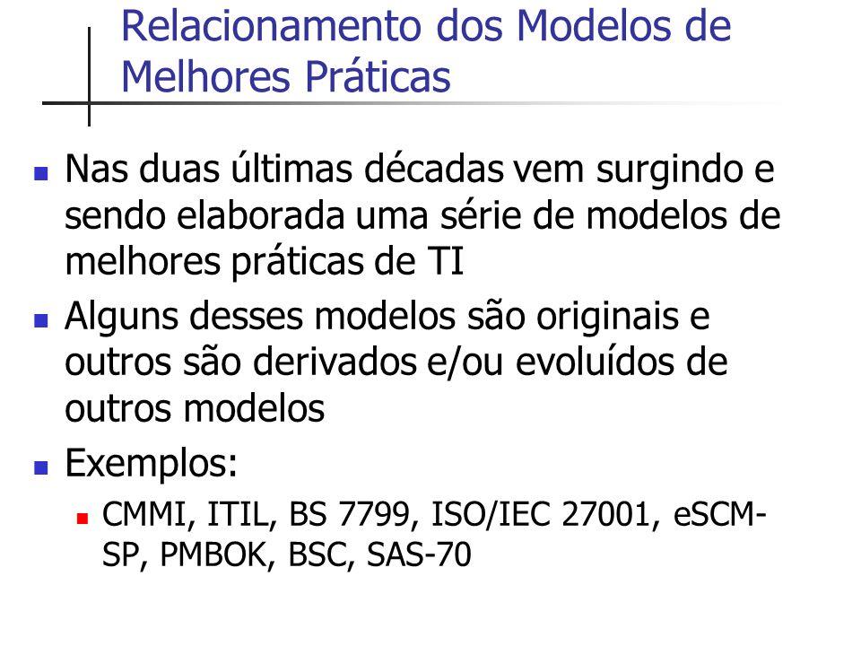 Relacionamento dos Modelos de Melhores Práticas Nas duas últimas décadas vem surgindo e sendo elaborada uma série de modelos de melhores práticas de T