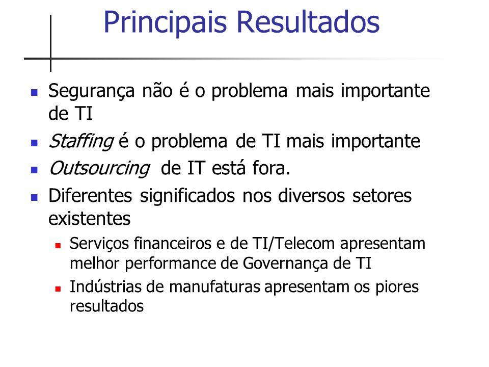 Principais Resultados Segurança não é o problema mais importante de TI Staffing é o problema de TI mais importante Outsourcing de IT está fora. Difere