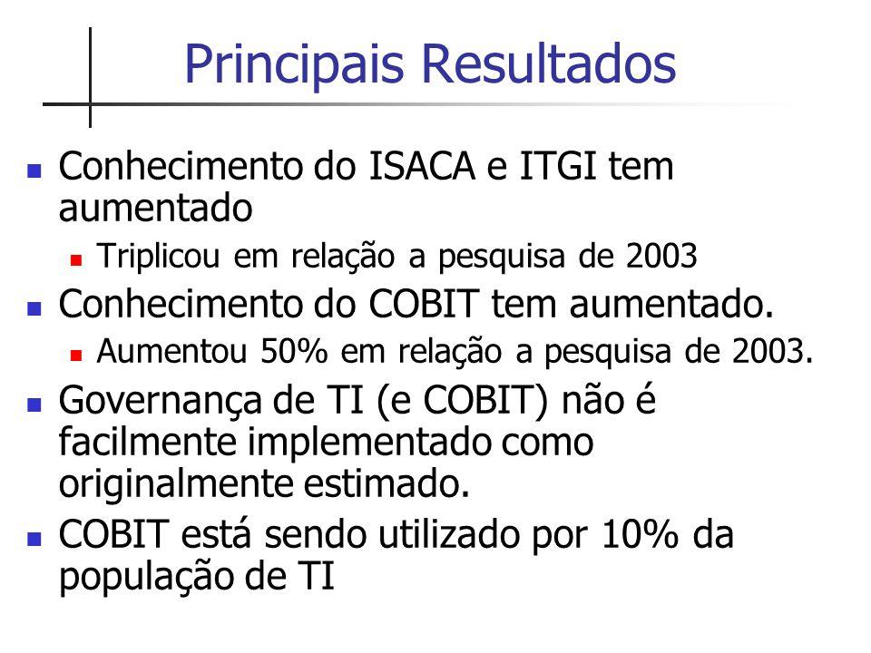Principais Resultados Conhecimento do ISACA e ITGI tem aumentado Triplicou em relação a pesquisa de 2003 Conhecimento do COBIT tem aumentado. Aumentou