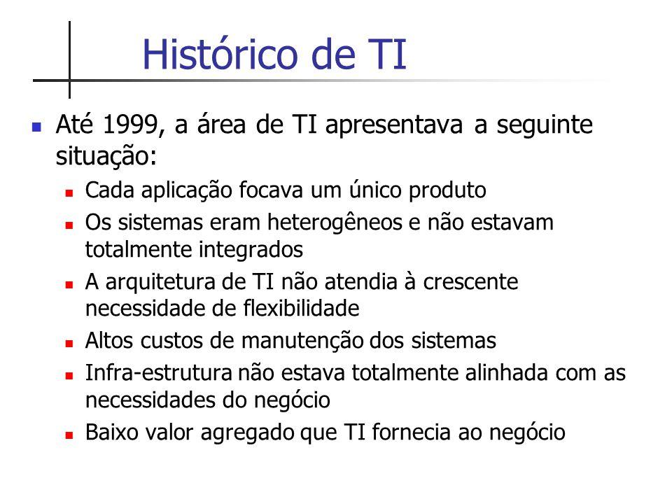 Histórico de TI Até 1999, a área de TI apresentava a seguinte situação: Cada aplicação focava um único produto Os sistemas eram heterogêneos e não est