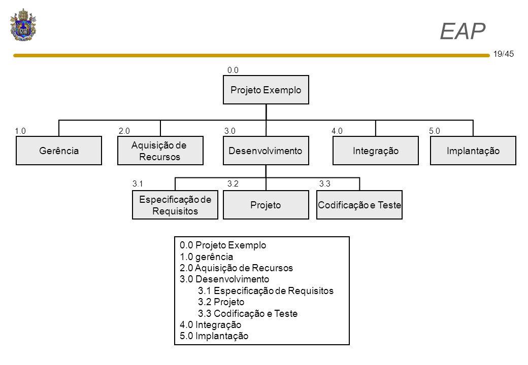 19/45 EAP Implantação Projeto Exemplo Gerência Aquisição de Recursos DesenvolvimentoIntegração Especificação de Requisitos ProjetoCodificação e Teste