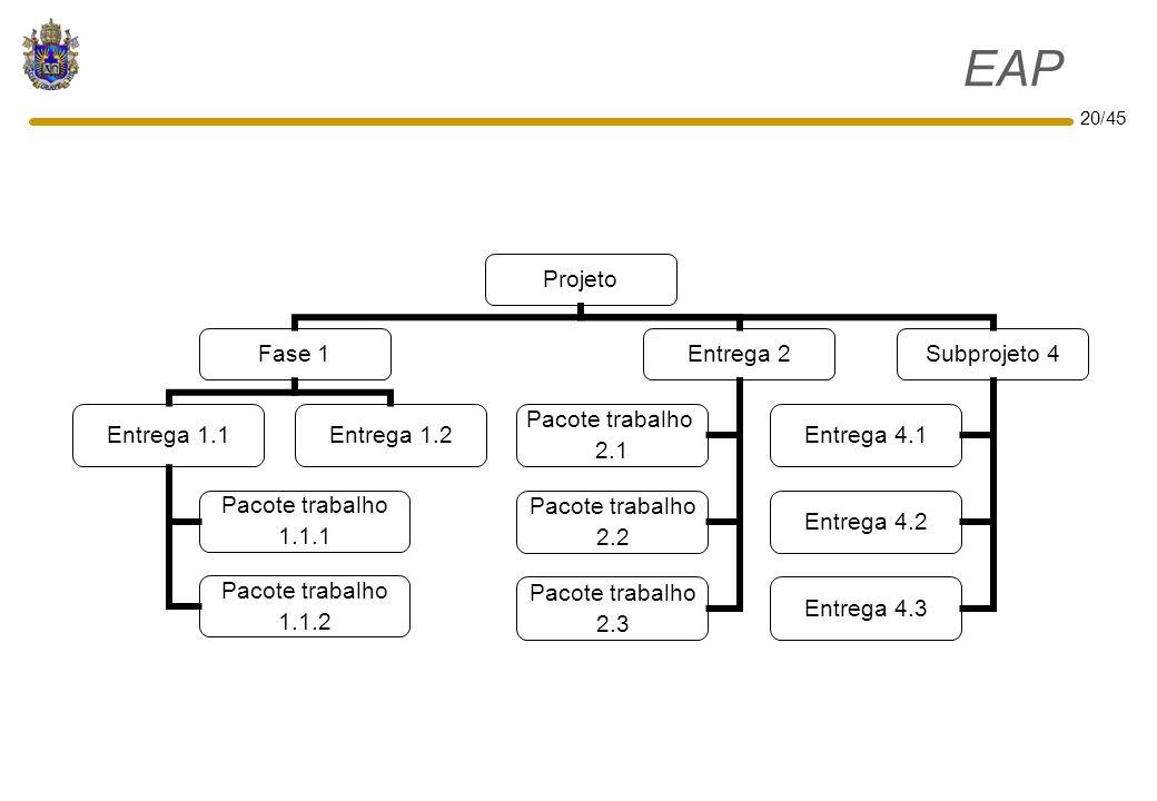 20/45 EAP Projeto Fase 1 Entrega 1.1 Pacote trabalho 1.1.1 Pacote trabalho 1.1.2 Entrega 1.2 Entrega 2 Pacote trabalho 2.1 Pacote trabalho 2.2 Pacote