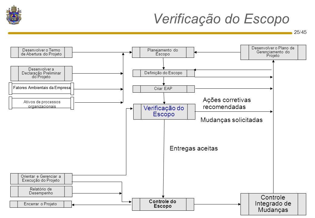 25/45 Verificação do Escopo Controle do Escopo Definição do Escopo Criar EAP Controle Integrado de Mudanças Orientar e Gerenciar a Execução do Projeto
