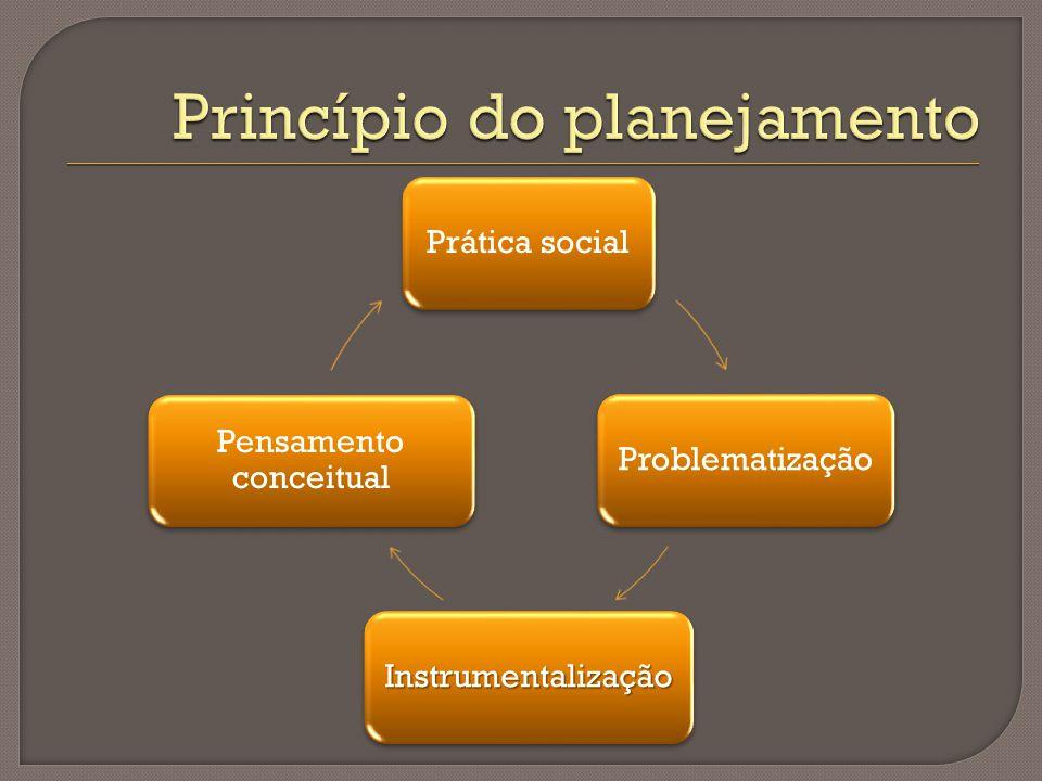 Prática socialProblematização Instrumentalização Pensamento conceitual