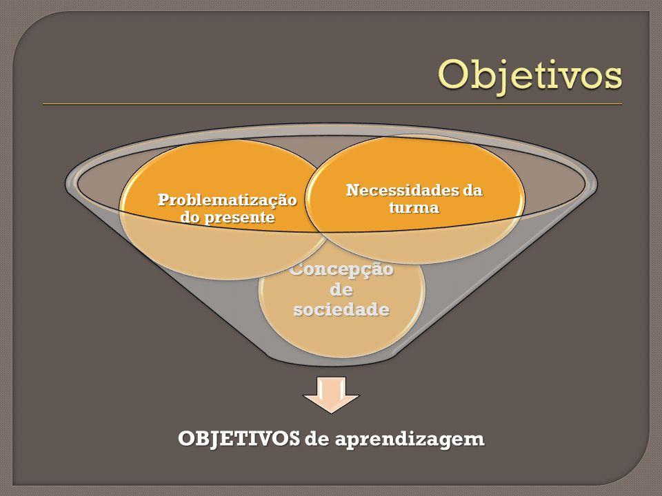 OBJETIVOS de aprendizagem Concepção de sociedade Problematização do presente Necessidades da turma