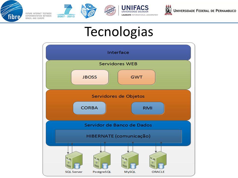 Tecnologias Uitlizadas Interface – Gwt- interface do portal, facilitando o desenvolvimento da GUI(Interface do Usuário).