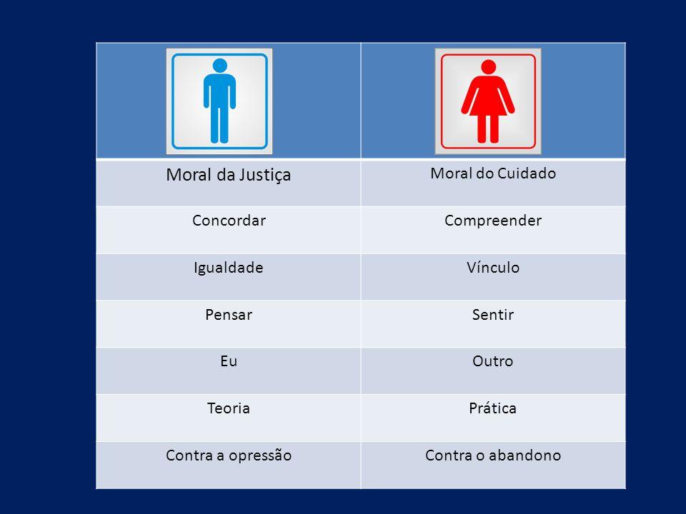 Moral da Justiça Moral do Cuidado ConcordarCompreender IgualdadeVínculo PensarSentir EuOutro TeoriaPrática Contra a opressãoContra o abandono