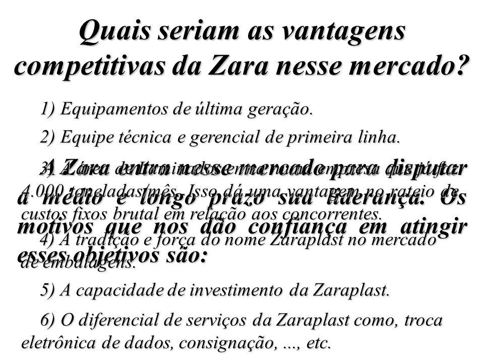 Quais seriam as vantagens competitivas da Zara nesse mercado.