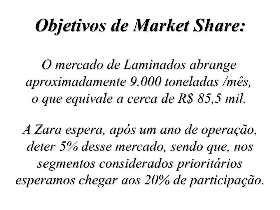 Objetivos de Market Share: O mercado de Laminados abrange aproximadamente 9.000 toneladas /mês, o que equivale a cerca de R$ 85,5 mil.