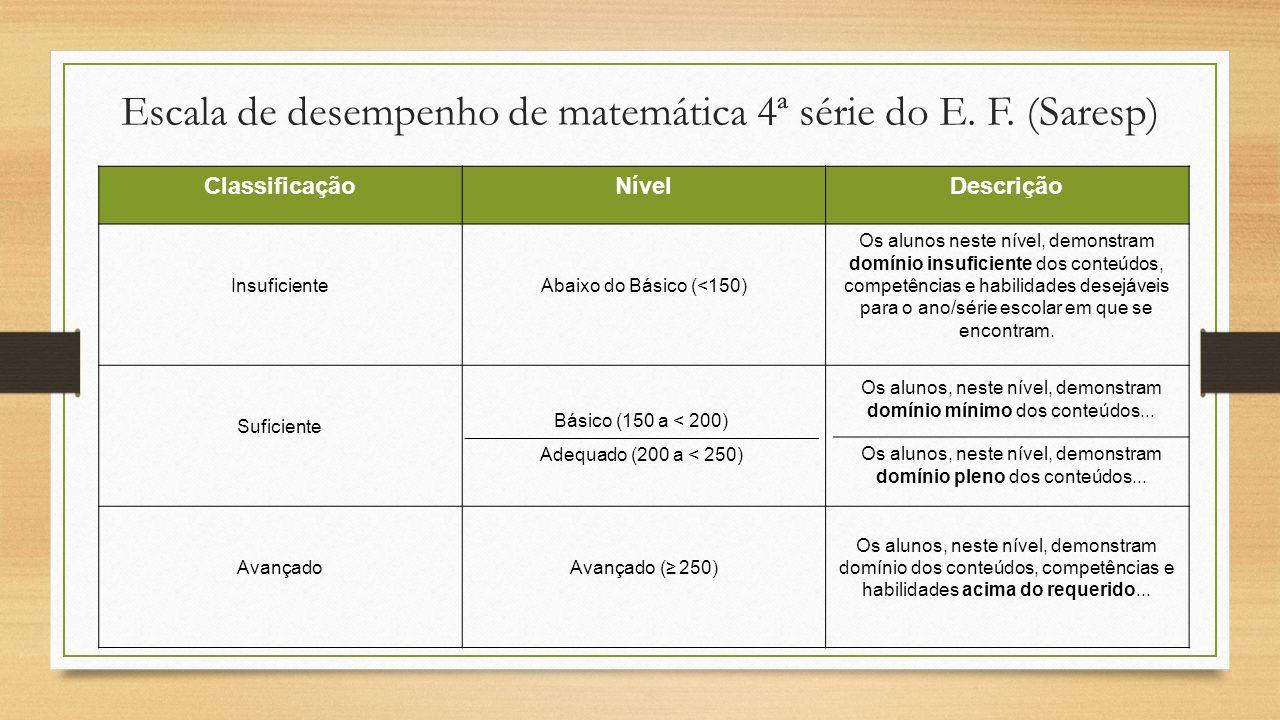 Escala de desempenho de matemática 4ª série do E. F. (Saresp) ClassificaçãoNívelDescrição InsuficienteAbaixo do Básico (<150) Os alunos neste nível, d