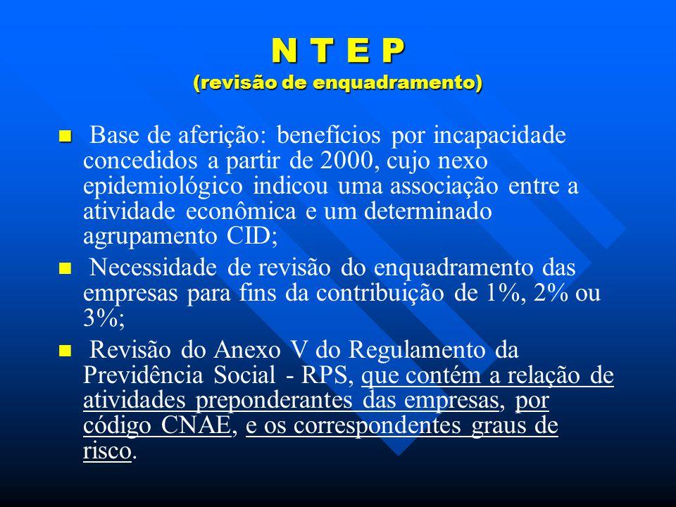 N T E P (revisão de enquadramento) Base de aferição: benefícios por incapacidade concedidos a partir de 2000, cujo nexo epidemiológico indicou uma associação entre a atividade econômica e um determinado agrupamento CID; Necessidade de revisão do enquadramento das empresas para fins da contribuição de 1%, 2% ou 3%; Revisão do Anexo V do Regulamento da Previdência Social - RPS, que contém a relação de atividades preponderantes das empresas, por código CNAE, e os correspondentes graus de risco.