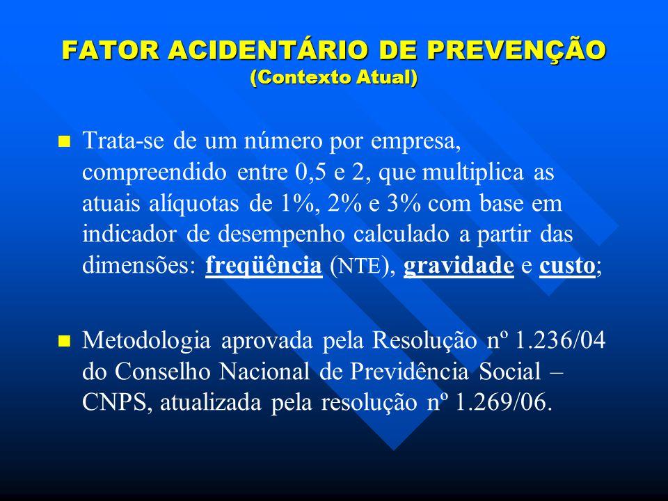 FATOR ACIDENTÁRIO DE PREVENÇÃO (Contexto Atual) Trata-se de um número por empresa, compreendido entre 0,5 e 2, que multiplica as atuais alíquotas de 1%, 2% e 3% com base em indicador de desempenho calculado a partir das dimensões: freqüência ( NTE ), gravidade e custo; Metodologia aprovada pela Resolução nº 1.236/04 do Conselho Nacional de Previdência Social – CNPS, atualizada pela resolução nº 1.269/06.
