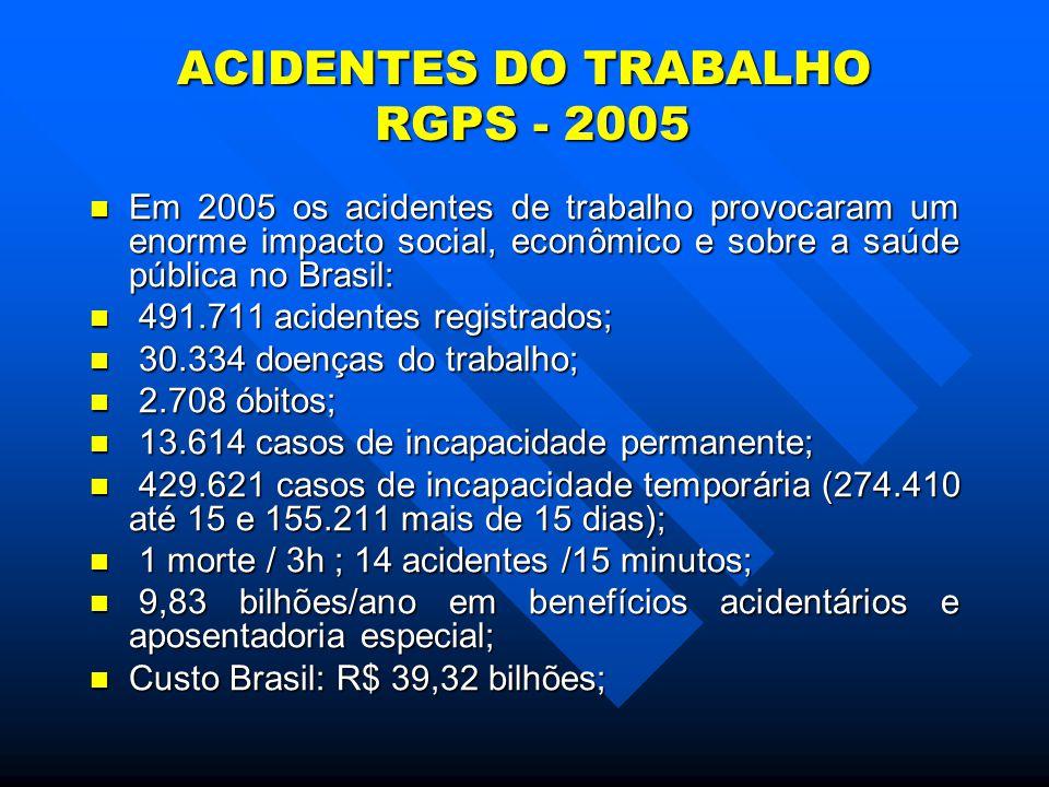 ACIDENTES DO TRABALHO RGPS - 2005 Em 2005 os acidentes de trabalho provocaram um enorme impacto social, econômico e sobre a saúde pública no Brasil: Em 2005 os acidentes de trabalho provocaram um enorme impacto social, econômico e sobre a saúde pública no Brasil: 491.711 acidentes registrados; 491.711 acidentes registrados; 30.334 doenças do trabalho; 30.334 doenças do trabalho; 2.708 óbitos; 2.708 óbitos; 13.614 casos de incapacidade permanente; 13.614 casos de incapacidade permanente; 429.621 casos de incapacidade temporária (274.410 até 15 e 155.211 mais de 15 dias); 429.621 casos de incapacidade temporária (274.410 até 15 e 155.211 mais de 15 dias); 1 morte / 3h ; 14 acidentes /15 minutos; 1 morte / 3h ; 14 acidentes /15 minutos; 9,83 bilhões/ano em benefícios acidentários e aposentadoria especial; 9,83 bilhões/ano em benefícios acidentários e aposentadoria especial; Custo Brasil: R$ 39,32 bilhões; Custo Brasil: R$ 39,32 bilhões;