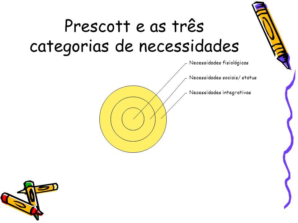Prescott e as três categorias de necessidades Necessidades fisiológicas Necessidades sociais/ status Necessidades integrativas