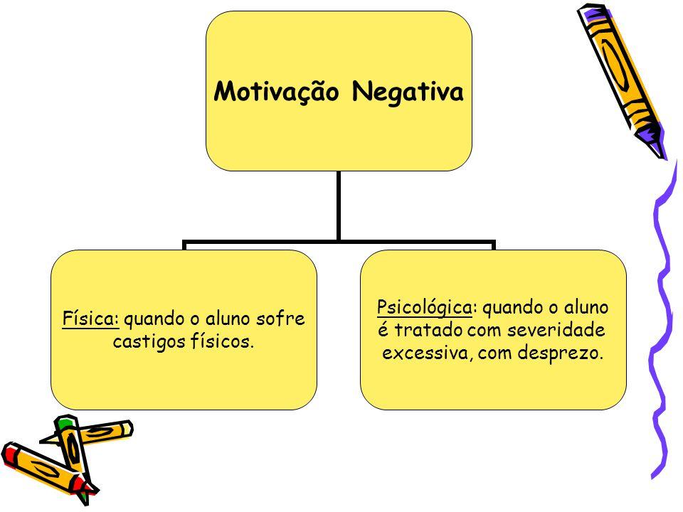 Motivação Negativa Física: quando o aluno sofre castigos físicos. Psicológica: quando o aluno é tratado com severidade excessiva, com desprezo.