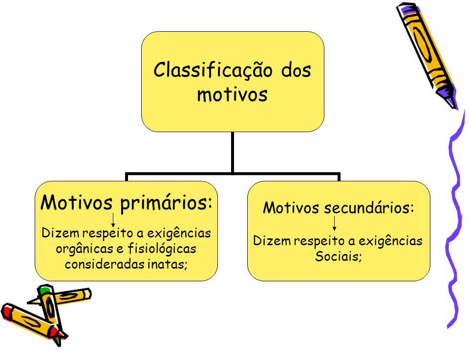 Classificação dos motivos Motivos primários: Dizem respeito a exigências orgânicas e fisiológicas consideradas inatas; Motivos secundários: Dizem resp