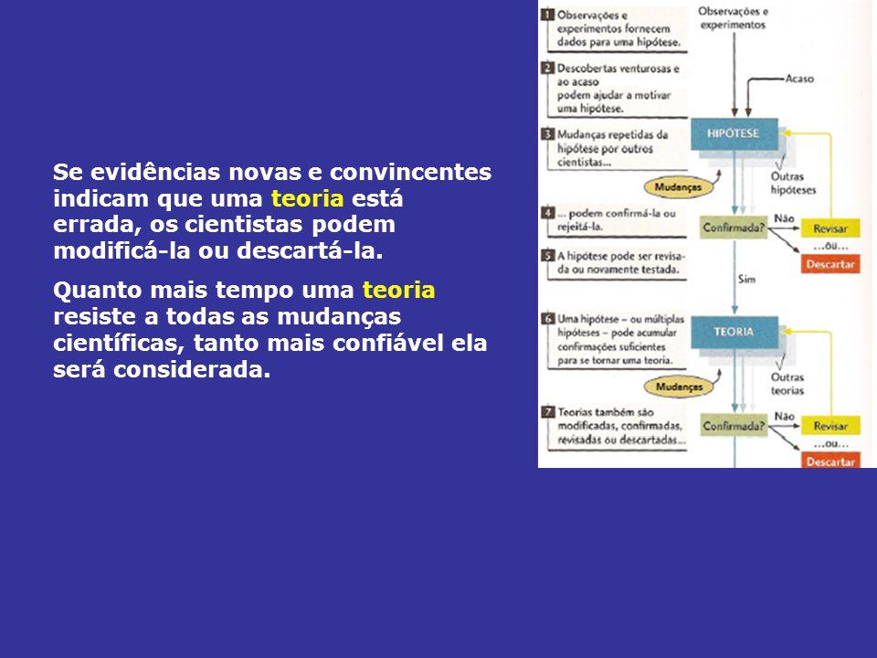 Um modelo científico é a representação de algum aspecto da natureza com base em um conjunto de hipóteses (incluindo, geralmente, algumas teorias bem estabelecidas).