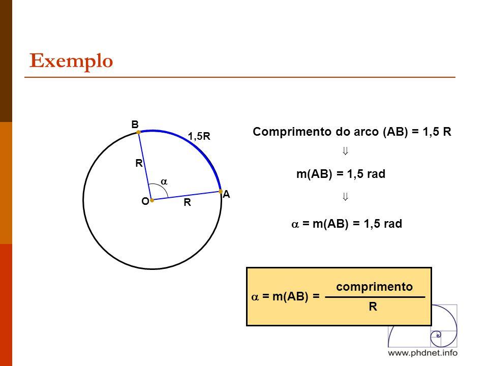 Exemplo A R O R  1,5R B Comprimento do arco (AB) = 1,5 R ⇓ m(AB) = 1,5 rad ⇓  = m(AB) = 1,5 rad  = m(AB) = comprimento R
