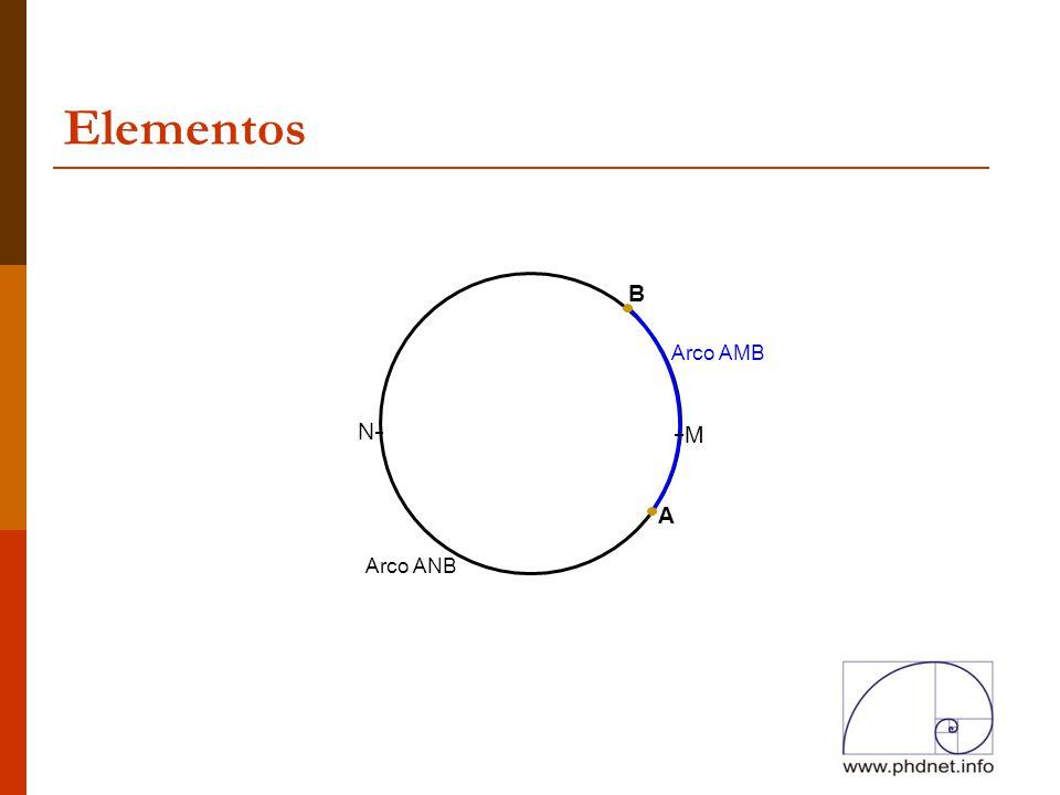 Elementos A B M N Arco AMB Arco ANB