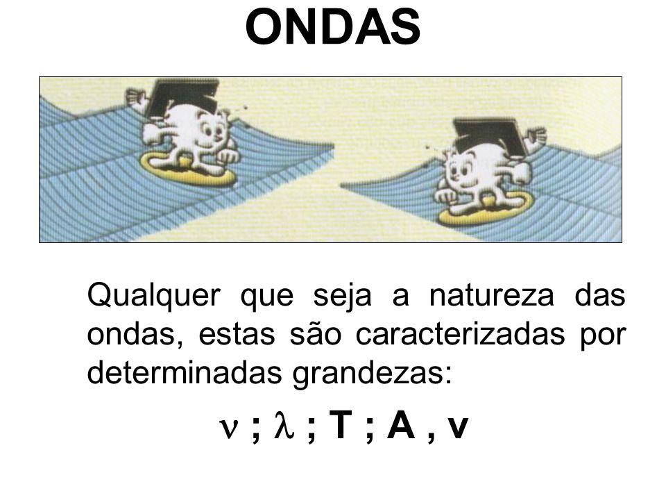 ONDAS Frequência ( ) – Números de ciclos que se propagam por unidade de tempo (Hz=s -1 ); Comprimento de onda ( ) – Distância entre dois pontos consecutivos que se encontrem na mesma fase de vibração (m); Período (T) – Tempo que leva um ciclo a propagar-se (s);