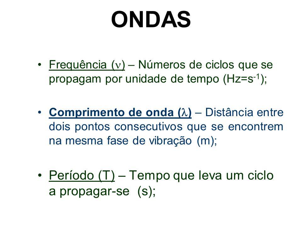 ONDAS Frequência ( ) – Números de ciclos que se propagam por unidade de tempo (Hz=s -1 ); Comprimento de onda ( ) – Distância entre dois pontos consec
