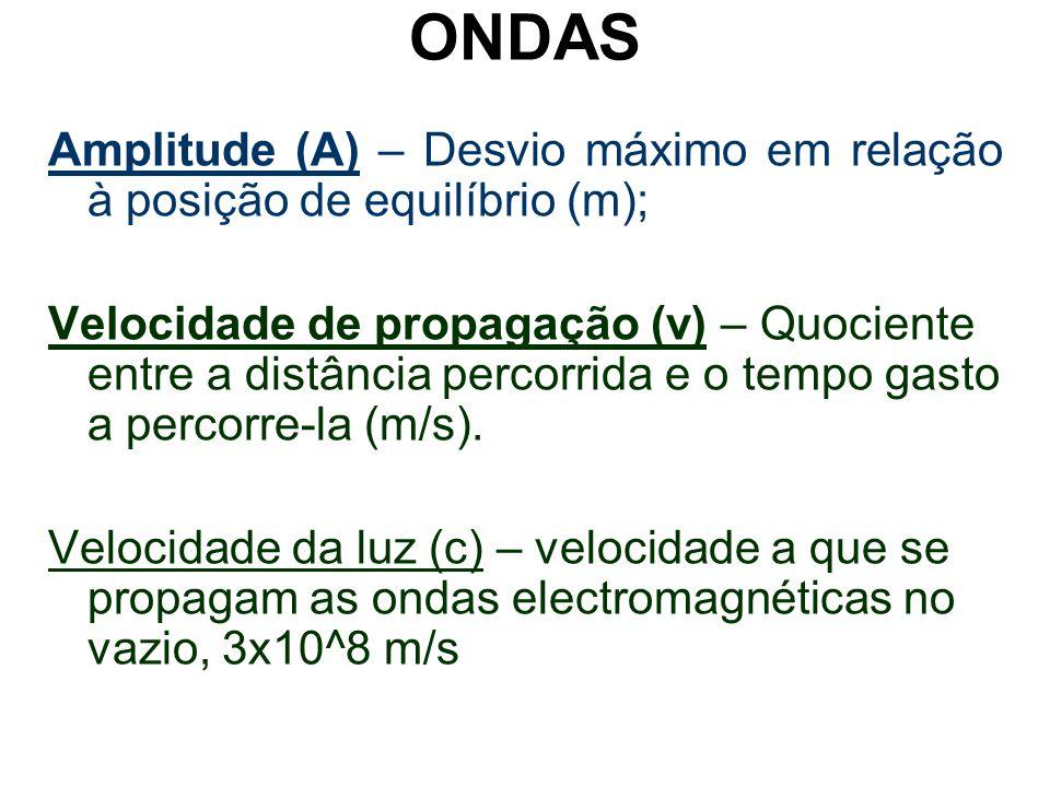 Amplitude (A) – Desvio máximo em relação à posição de equilíbrio (m); Velocidade de propagação (v) – Quociente entre a distância percorrida e o tempo