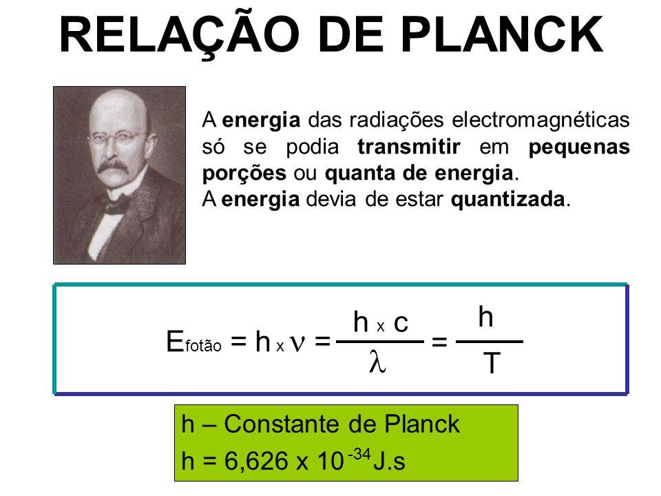 RELAÇÃO DE PLANCK A energia das radiações electromagnéticas só se podia transmitir em pequenas porções ou quanta de energia. A energia devia de estar