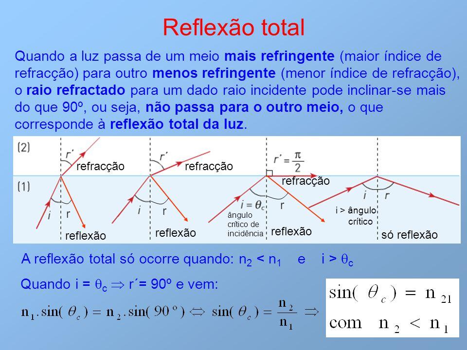 Reflexão total Quando a luz passa de um meio mais refringente (maior índice de refracção) para outro menos refringente (menor índice de refracção), o