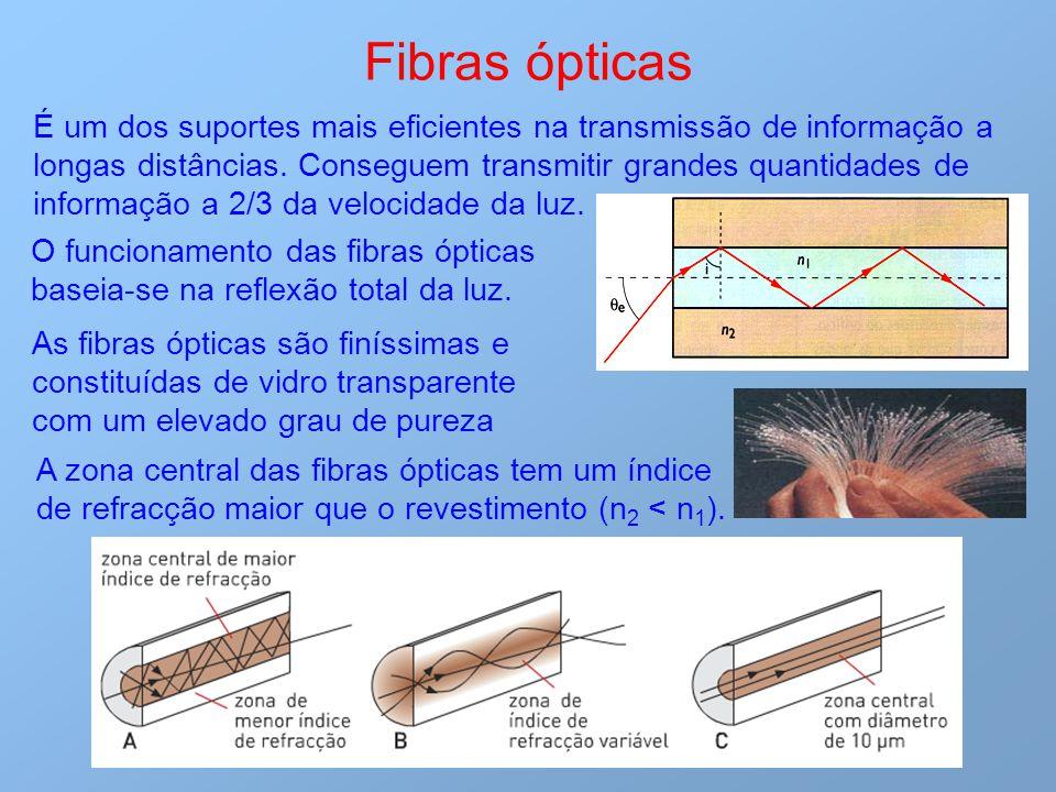 Fibras ópticas É um dos suportes mais eficientes na transmissão de informação a longas distâncias. Conseguem transmitir grandes quantidades de informa