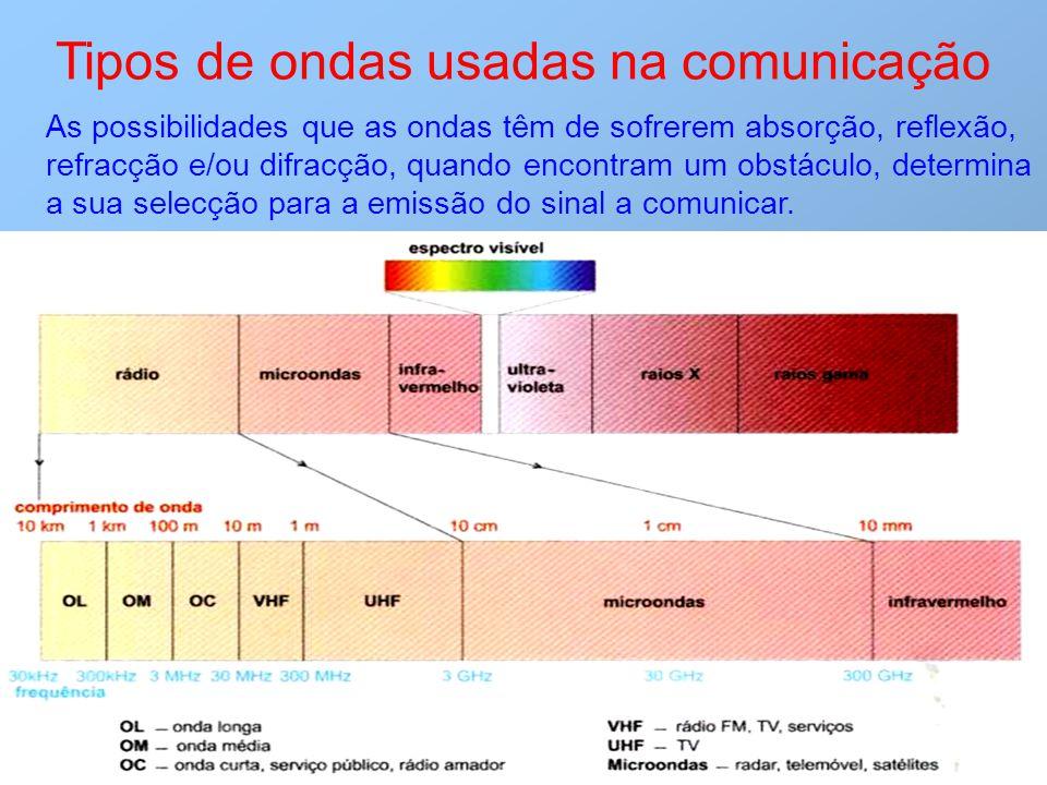 Tipos de ondas usadas na comunicação As possibilidades que as ondas têm de sofrerem absorção, reflexão, refracção e/ou difracção, quando encontram um