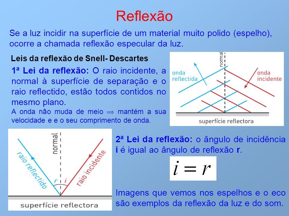 Se a luz incidir na superfície de um material muito polido (espelho), ocorre a chamada reflexão especular da luz. Reflexão 1ª Lei da reflexão: O raio