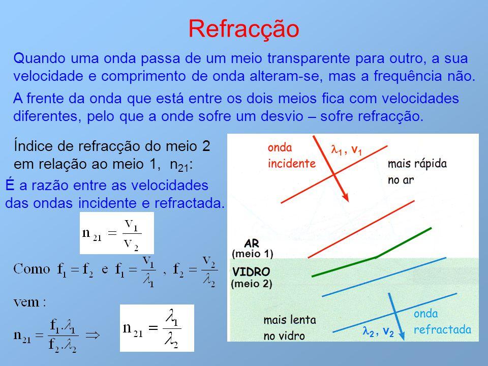 1, v 1 2, v 2 (meio 1) (meio 2) Refracção Quando uma onda passa de um meio transparente para outro, a sua velocidade e comprimento de onda alteram-se,