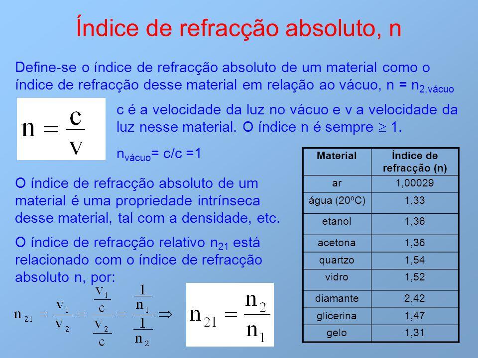 Índice de refracção absoluto, n Define-se o índice de refracção absoluto de um material como o índice de refracção desse material em relação ao vácuo,