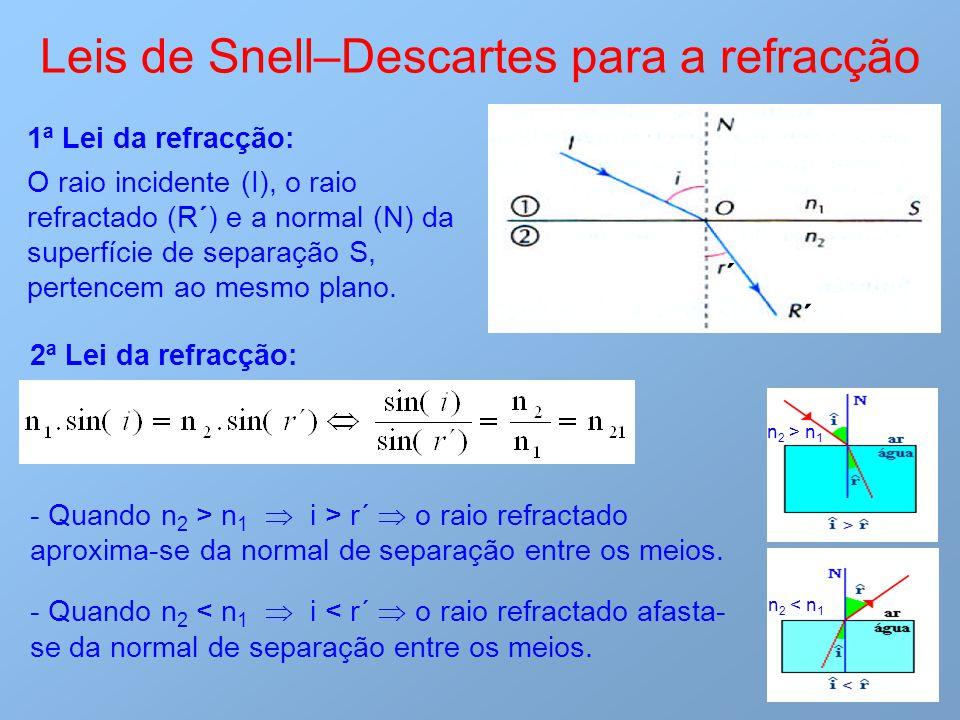 Leis de Snell–Descartes para a refracção 1ª Lei da refracção: O raio incidente (I), o raio refractado (R´) e a normal (N) da superfície de separação S