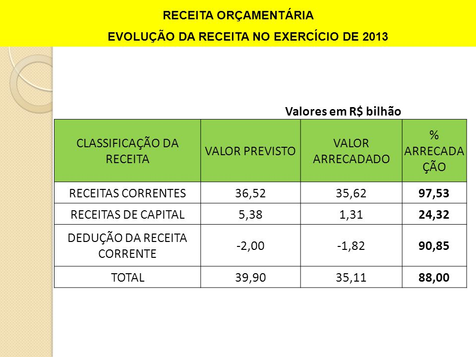 RECEITA ORÇAMENTÁRIA EVOLUÇÃO DA RECEITA NO EXERCÍCIO DE 2013 Valores em R$ bilhão CLASSIFICAÇÃO DA RECEITA VALOR PREVISTO VALOR ARRECADADO % ARRECADA ÇÃO RECEITAS CORRENTES36,5235,6297,53 RECEITAS DE CAPITAL5,381,3124,32 DEDUÇÃO DA RECEITA CORRENTE -2,00-1,8290,85 TOTAL39,9035,1188,00