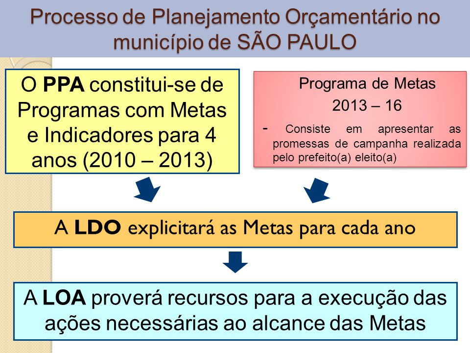 EMENDA Nº 30 À LEI ORGÂNICA DO MUNICÍPIO DE SÃO PAULO Art.